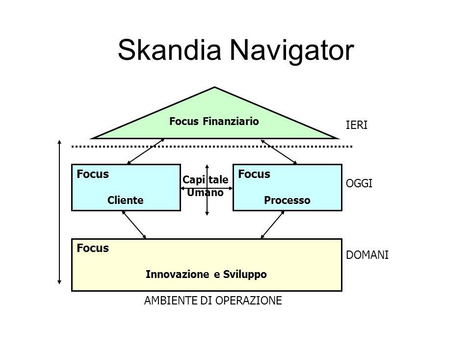 Skandia Navigator Focus Finanziario Focus Cliente Focus Processo Focus Innovazione e Sviluppo IERI OGGI DOMANI AMBIENTE DI OPERAZIONE Capi tale Umano