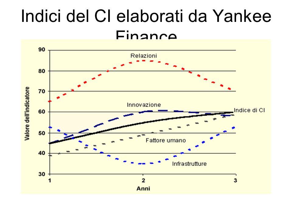 Indici del CI elaborati da Yankee Finance