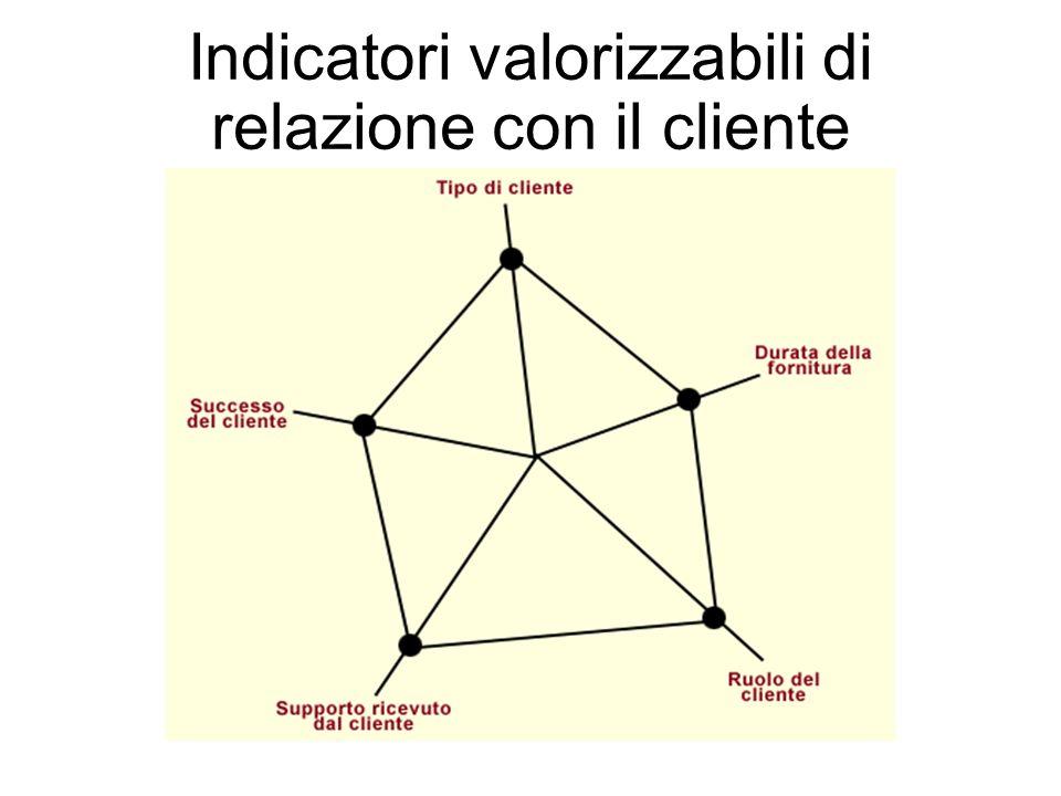 Indicatori valorizzabili di relazione con il cliente