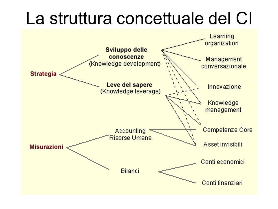 La struttura concettuale del CI