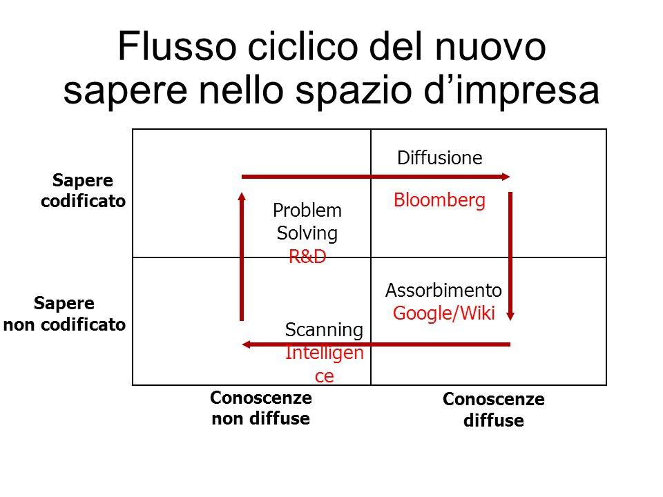 Flusso ciclico del nuovo sapere nello spazio dimpresa Sapere codificato Sapere non codificato Conoscenze non diffuse Conoscenze diffuse Problem Solving R&D Diffusione Bloomberg Assorbimento Google/Wiki Scanning Intelligen ce
