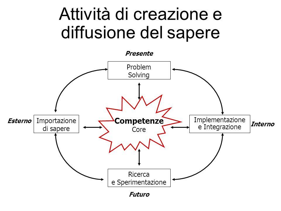 Attività di creazione e diffusione del sapere Competenze Core Implementazione e Integrazione Ricerca e Sperimentazione Importazione di sapere Problem Solving Presente Futuro Esterno Interno