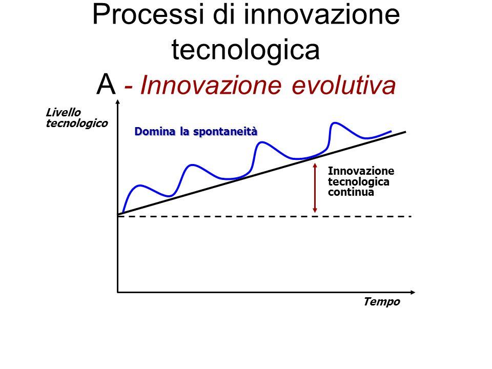 Processi di innovazione tecnologica A - Innovazione evolutiva Innovazione tecnologica continua Livello tecnologico Tempo Domina la spontaneità