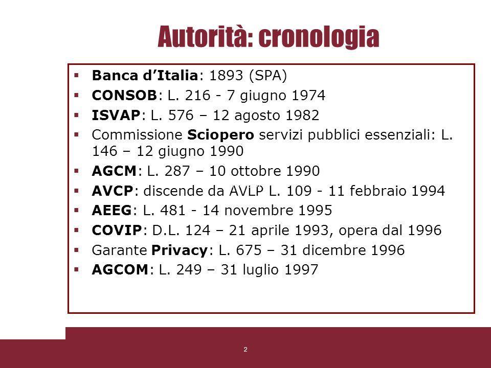 2 Autorità: cronologia Banca dItalia: 1893 (SPA) CONSOB: L. 216 - 7 giugno 1974 ISVAP: L. 576 – 12 agosto 1982 Commissione Sciopero servizi pubblici e
