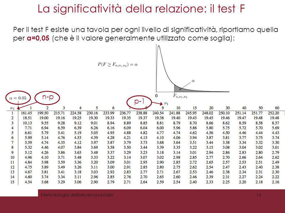 La significatività della relazione: il test F Metodologia della ricerca sociale14 Per il test F esiste una tavola per ogni livello di significatività,
