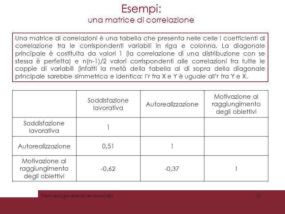 Esempi: una matrice di correlazione Metodologia della ricerca sociale25 Soddisfazione lavorativa Autorealizzazione Motivazione al raggiungimento degli