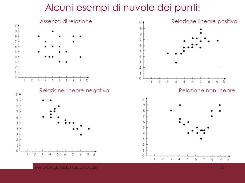 Alcuni esempi di nuvole dei punti: Metodologia della ricerca sociale28 Assenza di relazioneRelazione lineare positiva Relazione lineare negativaRelazi