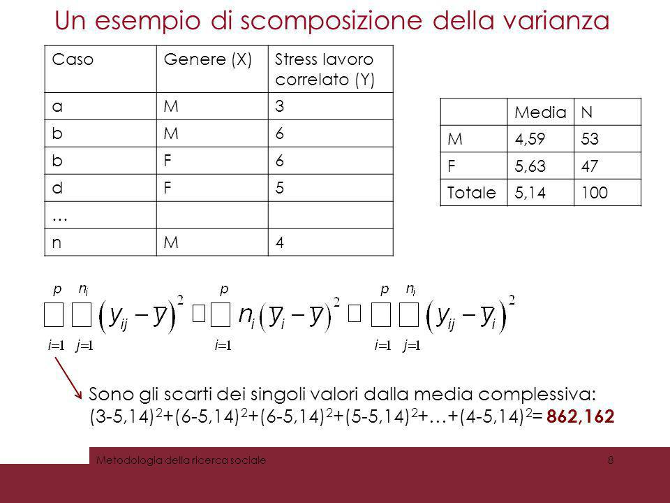 Un esempio di scomposizione della varianza Metodologia della ricerca sociale9 CasoGenere (X)Stress lavoro correlato (Y) aM3 bM6 bF6 dF5 … nM4 Sono gli scarti delle medie dei gruppi dalla media complessiva: (4,59-5,14) 2 +(4,59-5,14) 2 +(5,63-5,14) 2 +(5,63-5,14) 2 +…+(4,59-5,14) 2 = 53(4,59-5,14) 2 +47(5,63-5,14) 2 = 27,185 MediaN M4,5953 F5,6347 Totale5,14100