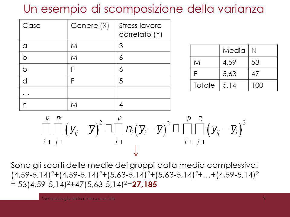 Un esempio di scomposizione della varianza Metodologia della ricerca sociale10 CasoGenere (X)Stress lavoro correlato (Y) aM3 bM6 bF6 dF5 … nM4 Sono gli scarti dei singoli valori dalla media dei gruppi: (3-4,59) 2 +(6-4,59) 2 +(6-5,63) 2 +(5-5,63) 2 +…+(4-4,59) 2 = 834,977 MediaN M4,5953 F5,6347 Totale5,14100