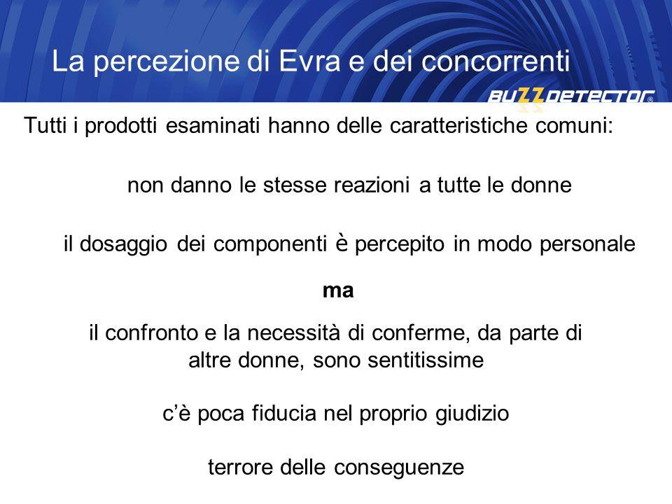 La percezione di Evra e dei concorrenti Tutti i prodotti esaminati hanno delle caratteristiche comuni: non danno le stesse reazioni a tutte le donne i