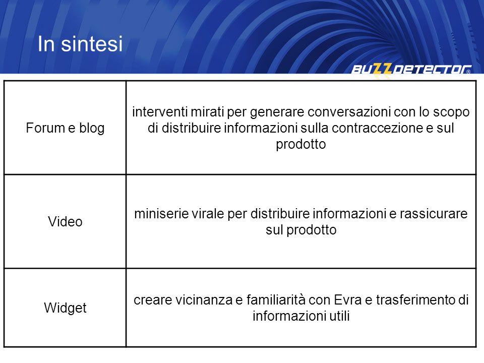 In sintesi Forum e blog interventi mirati per generare conversazioni con lo scopo di distribuire informazioni sulla contraccezione e sul prodotto Vide