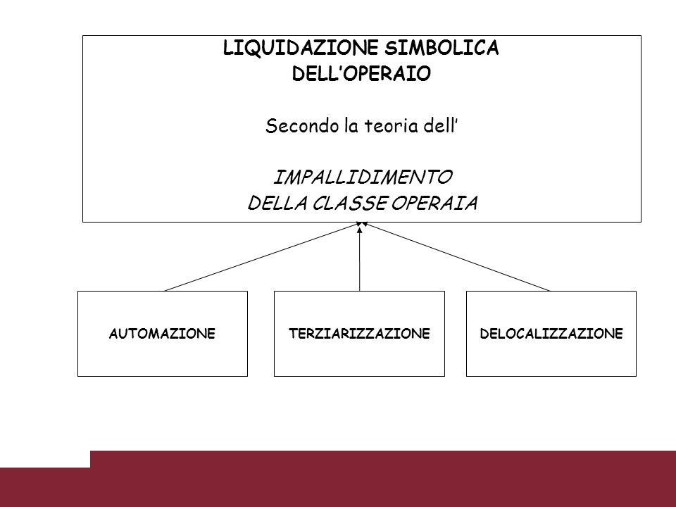 LIQUIDAZIONE SIMBOLICA DELLOPERAIO Secondo la teoria dell IMPALLIDIMENTO DELLA CLASSE OPERAIA AUTOMAZIONETERZIARIZZAZIONEDELOCALIZZAZIONE
