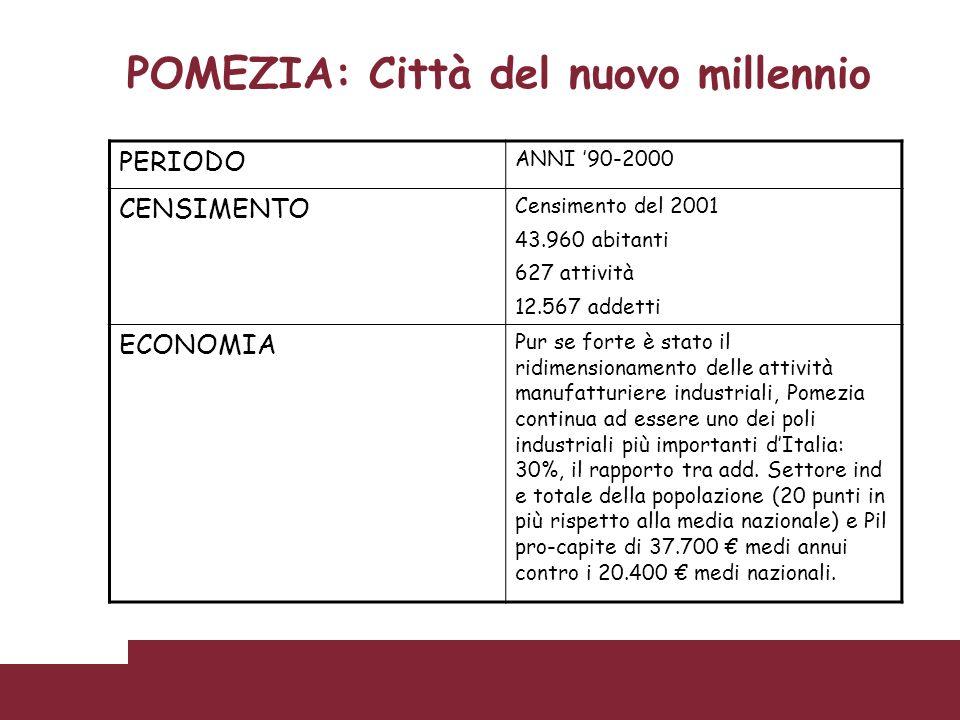 POMEZIA: Città del nuovo millennio PERIODO ANNI 90-2000 CENSIMENTO Censimento del 2001 43.960 abitanti 627 attività 12.567 addetti ECONOMIA Pur se for