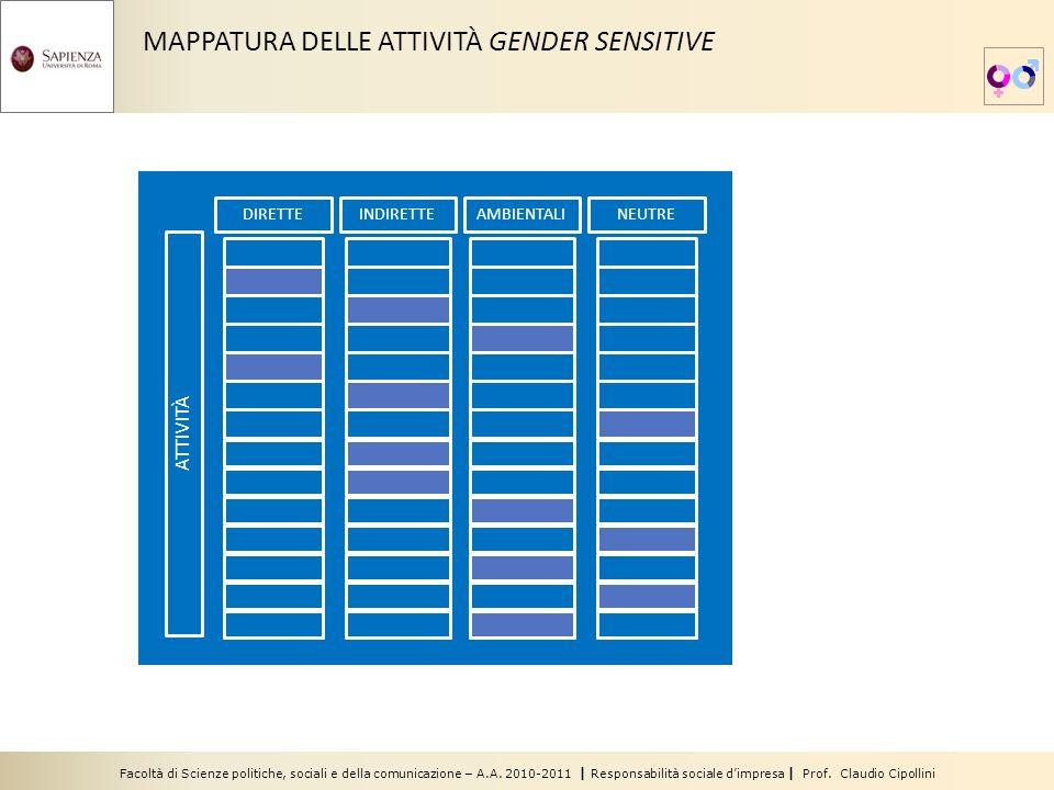 Facoltà di Scienze politiche, sociali e della comunicazione – A.A. 2010-2011 | Responsabilità sociale dimpresa | Prof. Claudio Cipollini MAPPATURA DEL
