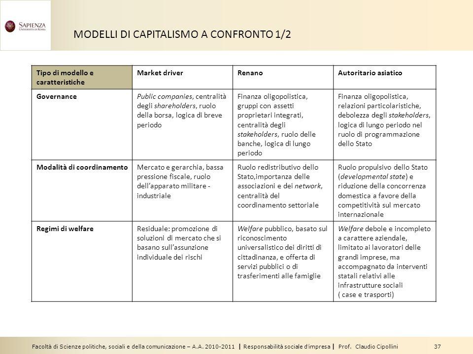 Facoltà di Scienze politiche, sociali e della comunicazione – A.A. 2010-2011 | Responsabilità sociale dimpresa | Prof. Claudio Cipollini 37 MODELLI DI
