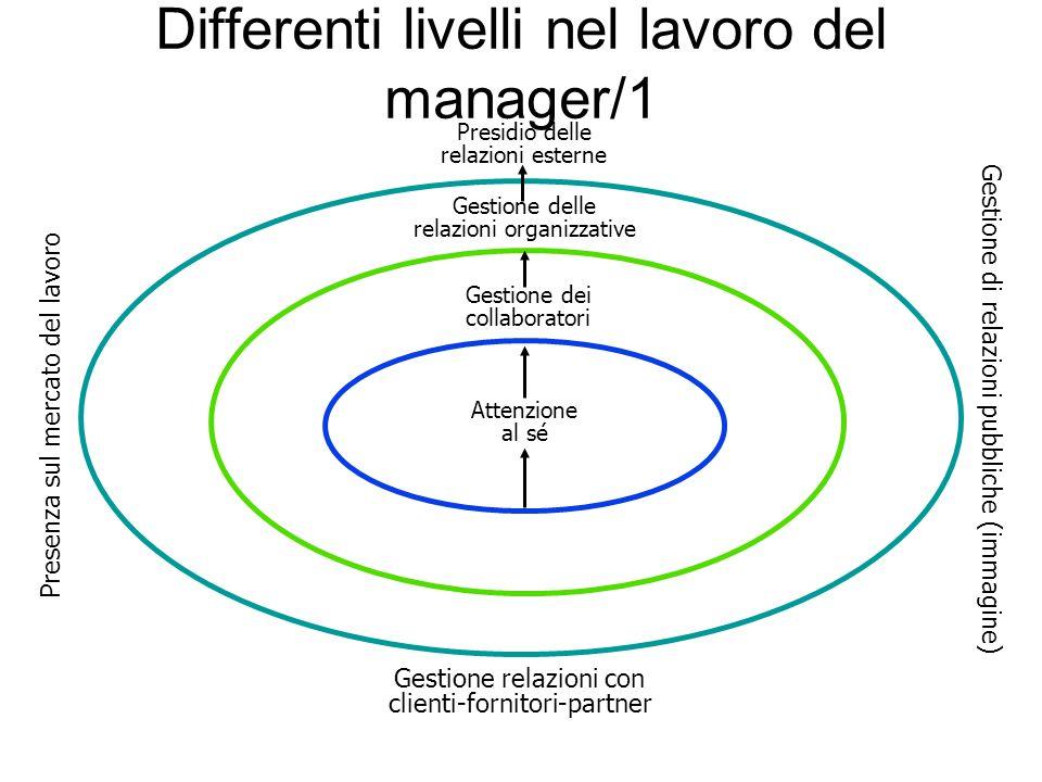 Differenti livelli nel lavoro del manager/1 Gestione dei collaboratori Attenzione al sé Gestione delle relazioni organizzative Presidio delle relazion