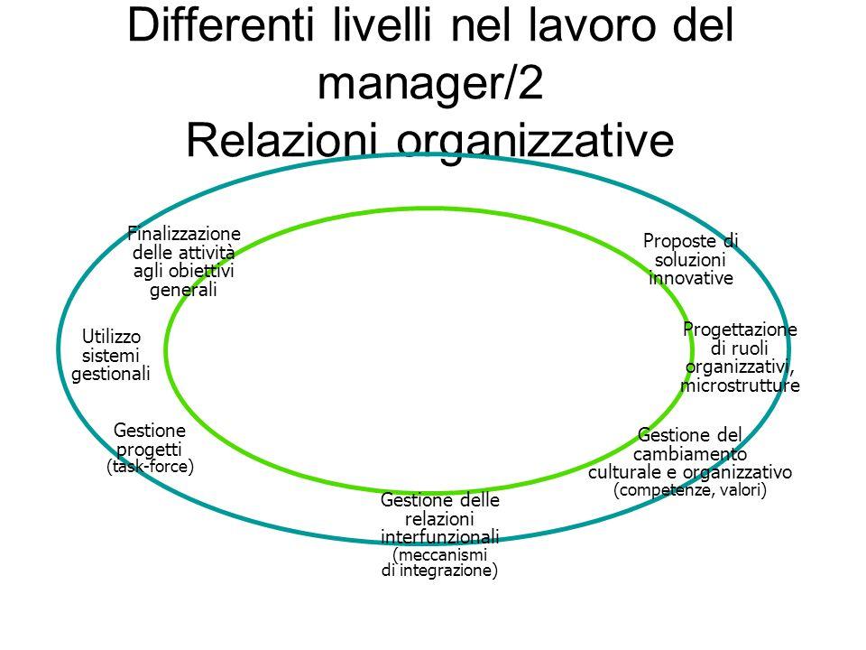 Differenti livelli nel lavoro del manager/2 Relazioni organizzative Gestione delle relazioni interfunzionali (meccanismi di integrazione) Finalizzazio