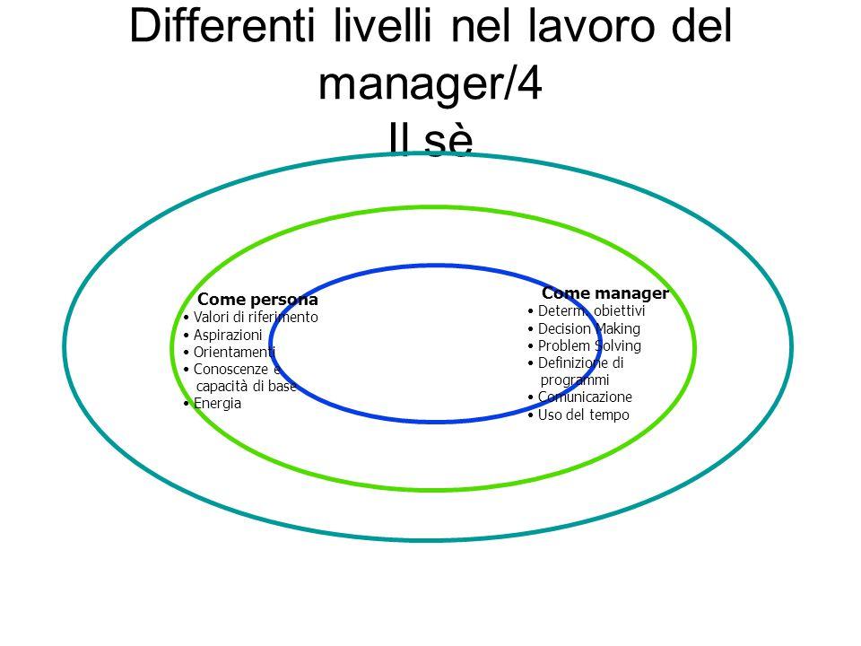 Differenti livelli nel lavoro del manager/4 Il sè Come persona Valori di riferimento Aspirazioni Orientamenti Conoscenze e capacità di base Energia Co