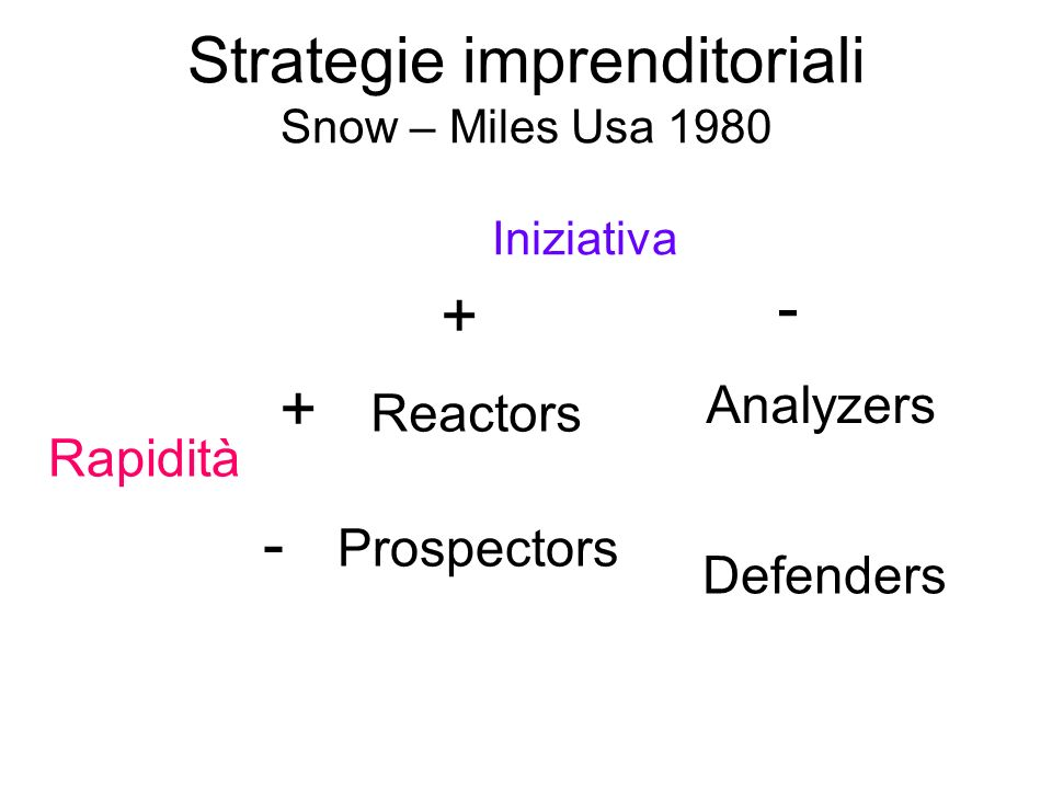 Strategie imprenditoriali Snow – Miles Usa 1980 Iniziativa + + Reactors - Analyzers Rapidità - Prospectors Defenders
