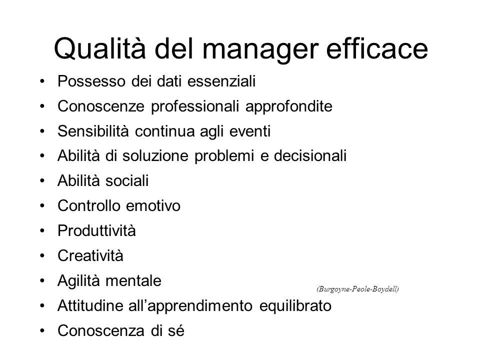 Qualità del manager efficace Possesso dei dati essenziali Conoscenze professionali approfondite Sensibilità continua agli eventi Abilità di soluzione