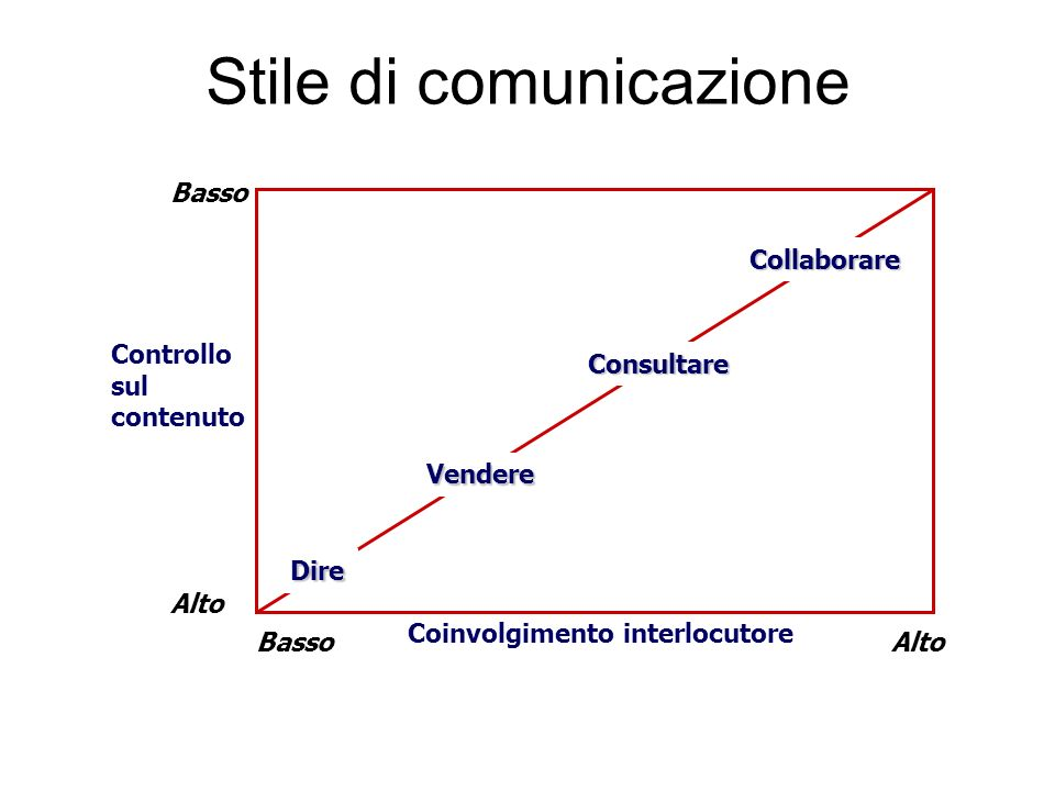Stile di comunicazione Basso Alto Basso Alto Dire Vendere Collaborare Controllo sul contenuto Coinvolgimento interlocutore Consultare