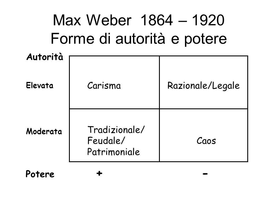 Max Weber 1864 – 1920 Forme di autorità e potere Carisma Razionale/Legale Tradizionale/ Feudale/ Caos Patrimoniale Autorità Elevata Moderata Potere +