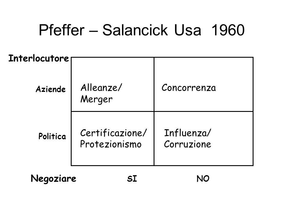 Pfeffer – Salancick Usa 1960 Alleanze/ Concorrenza Merger Certificazione/ Influenza/ Protezionismo Corruzione Interlocutore Aziende Politica Negoziare