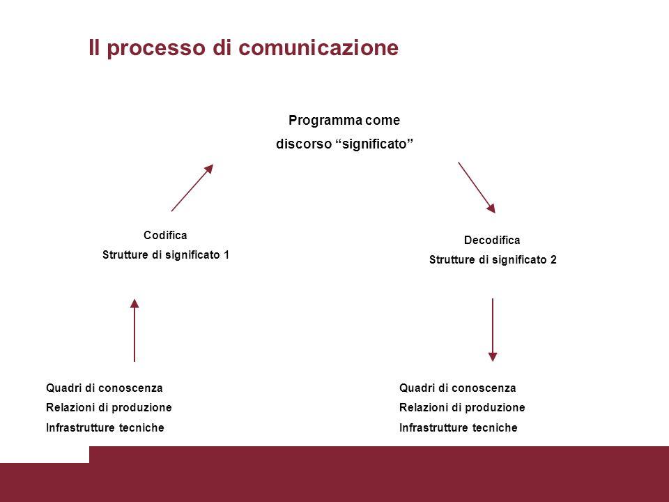 Il processo di comunicazione Quadri di conoscenza Relazioni di produzione Infrastrutture tecniche Quadri di conoscenza Relazioni di produzione Infrast