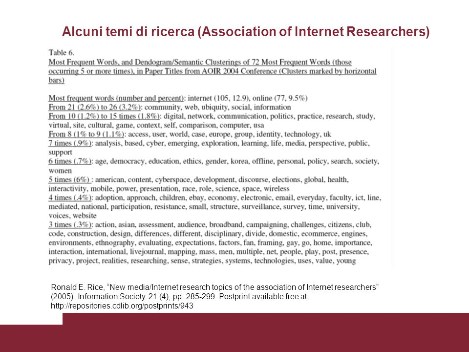 Alcuni temi di ricerca (Association of Internet Researchers) Ronald E. Rice, New media/Internet research topics of the association of Internet researc