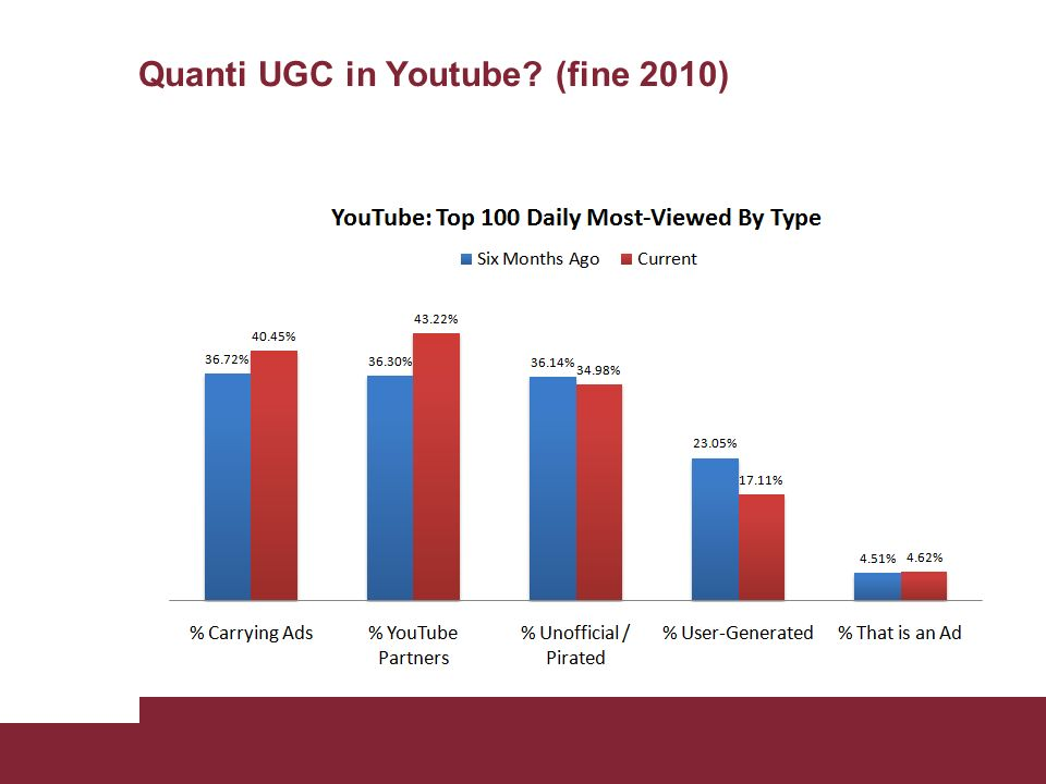 Quanti UGC in Youtube? (fine 2010)
