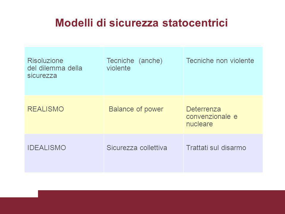 Modelli di sicurezza statocentrici Risoluzione del dilemma della sicurezza Tecniche (anche) violente Tecniche non violente REALISMO Balance of powerDe