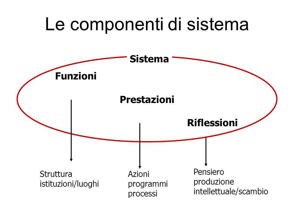 Le componenti di sistema StrutturaAzioni istituzioni/luoghi programmi processi Sistema Funzioni Prestazioni Riflessioni Pensiero produzione intellettuale/scambio