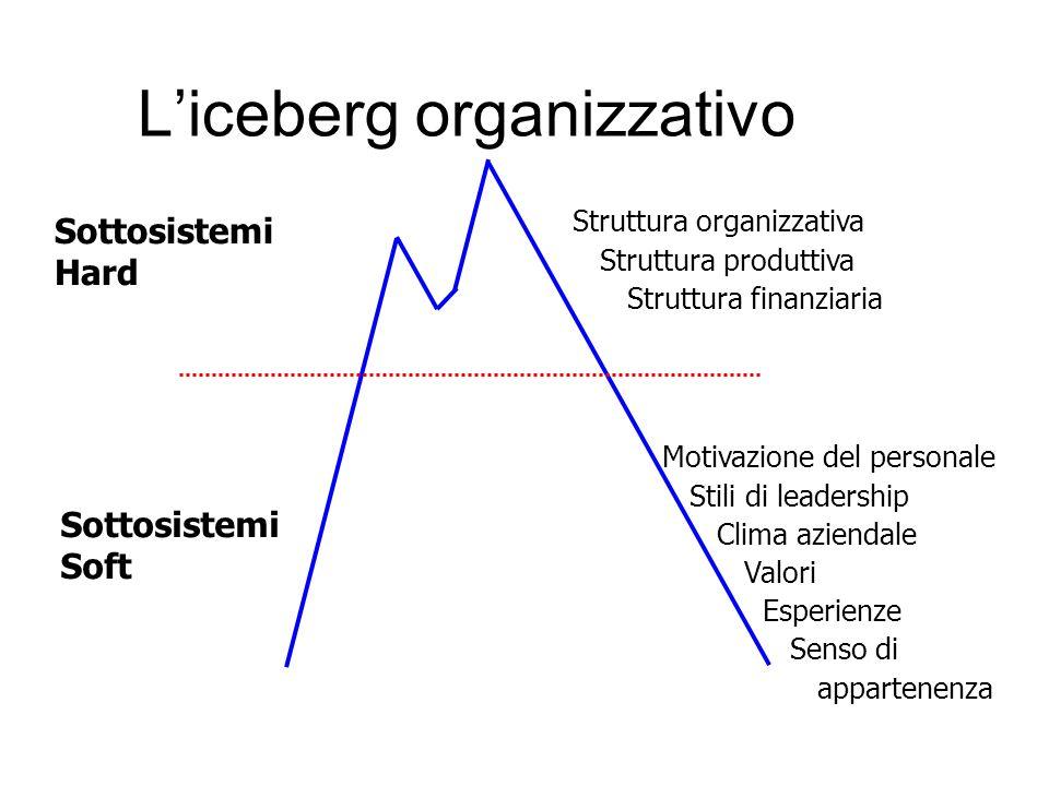 Liceberg organizzativo Sottosistemi Hard Sottosistemi Soft Struttura organizzativa Struttura produttiva Struttura finanziaria Motivazione del personale Stili di leadership Clima aziendale Valori Esperienze Senso di appartenenza