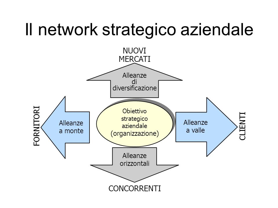Il network strategico aziendale CONCORRENTI FORNITORI CLIENTI Alleanze a valle Alleanze orizzontali Alleanze a monte Alleanze di diversificazione NUOVI MERCATI Obiettivo strategico aziendale (organizzazione)