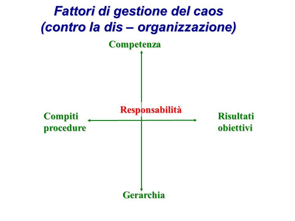 Fattori di gestione del caos (contro la dis – organizzazione) Competenza Gerarchia RisultatiobiettiviCompitiprocedure Responsabilità