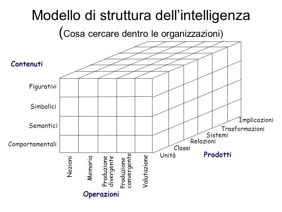 Modello di struttura dellintelligenza ( Cosa cercare dentro le organizzazioni) Nozioni Memoria Produzione divergente Produzione convergente Valutazione Operazioni Contenuti Figurativi Simbolici Semantici Comportamentali Unità Classi Relazioni Sistemi Trasformazioni Implicazioni Prodotti
