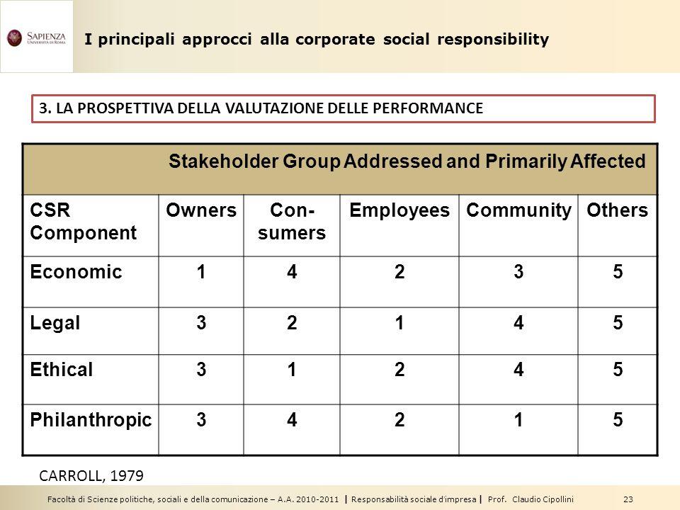 Facoltà di Scienze politiche, sociali e della comunicazione – A.A. 2010-2011 | Responsabilità sociale dimpresa | Prof. Claudio Cipollini 23 3. LA PROS