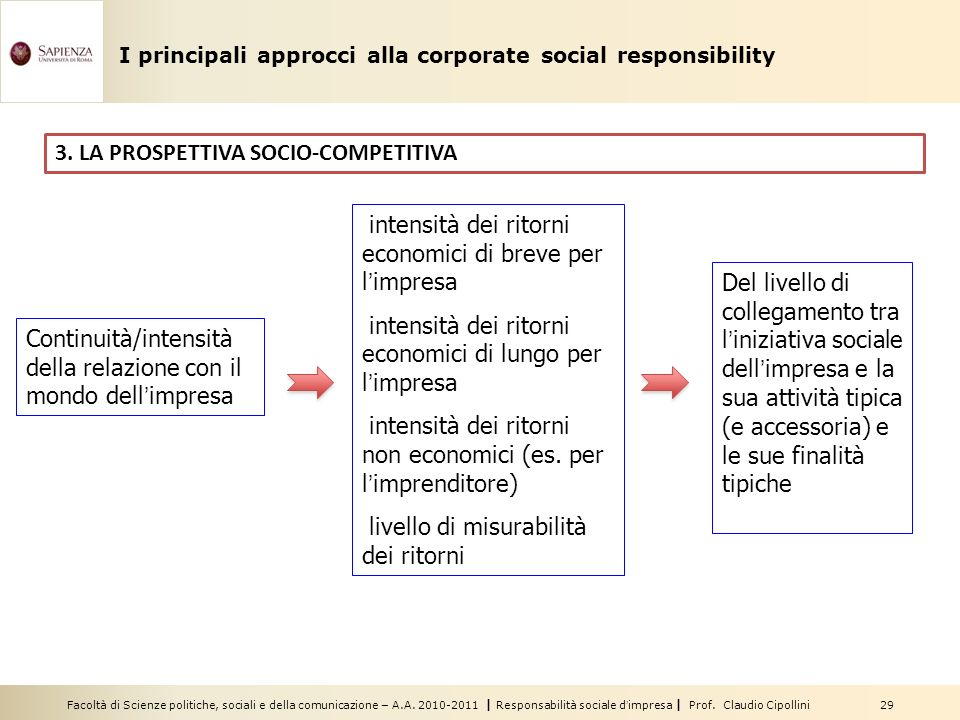 Facoltà di Scienze politiche, sociali e della comunicazione – A.A. 2010-2011 | Responsabilità sociale dimpresa | Prof. Claudio Cipollini 29 3. LA PROS