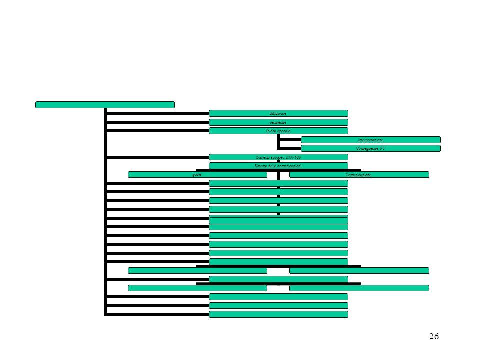 26 diffusio ne resistenz e Svolta epocale interpret azione Consegu enze 1-3 Contesto europeo 1500- 600 Sistema delle comunic azioni poste Comuni cazio