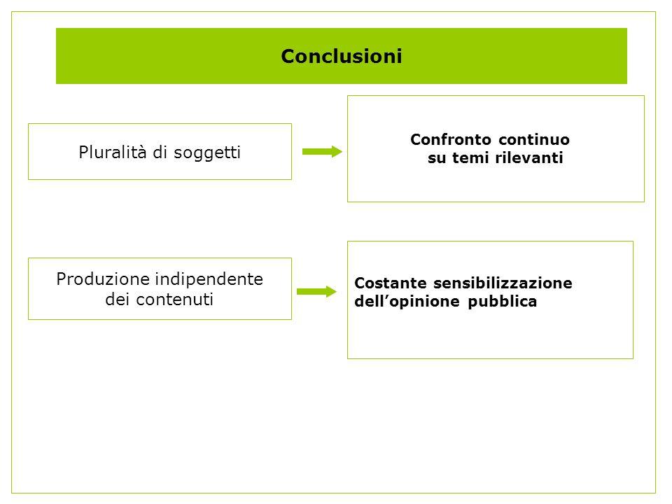 Conclusioni Confronto continuo su temi rilevanti Pluralità di soggetti Produzione indipendente dei contenuti Costante sensibilizzazione dellopinione pubblica
