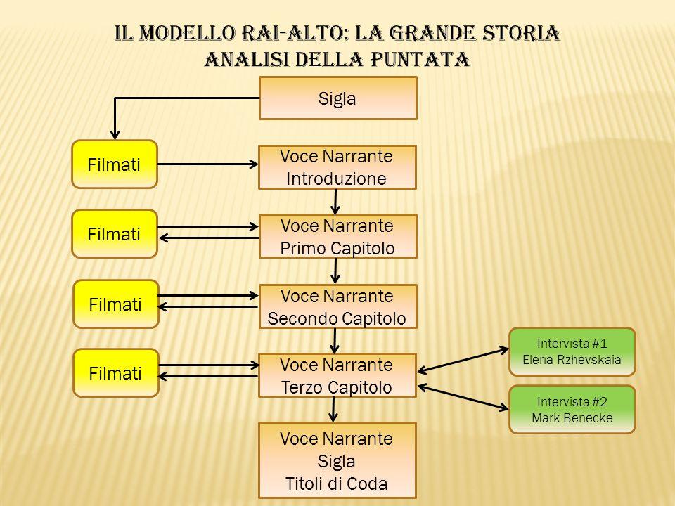 CONCLUSIONI pt.1 Il format televisivo «La Grande Storia» segue il modello rai-alto di divulgazione storica.
