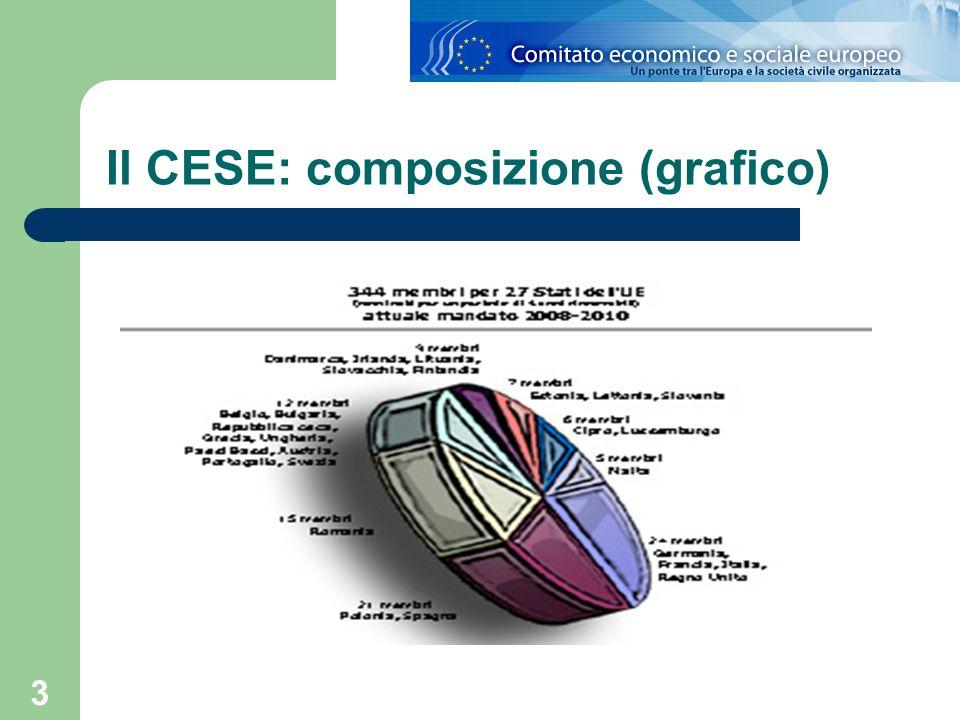 4 Il CESE: la ripartizione dei membri 21 membri per Germania, Fracia, Italia, Regno Unito.
