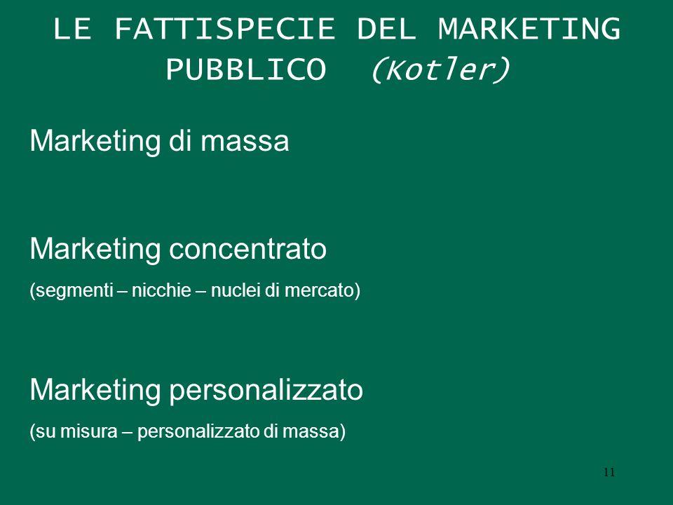 LE FATTISPECIE DEL MARKETING PUBBLICO (Kotler) Marketing di massa Marketing concentrato (segmenti – nicchie – nuclei di mercato) Marketing personalizz