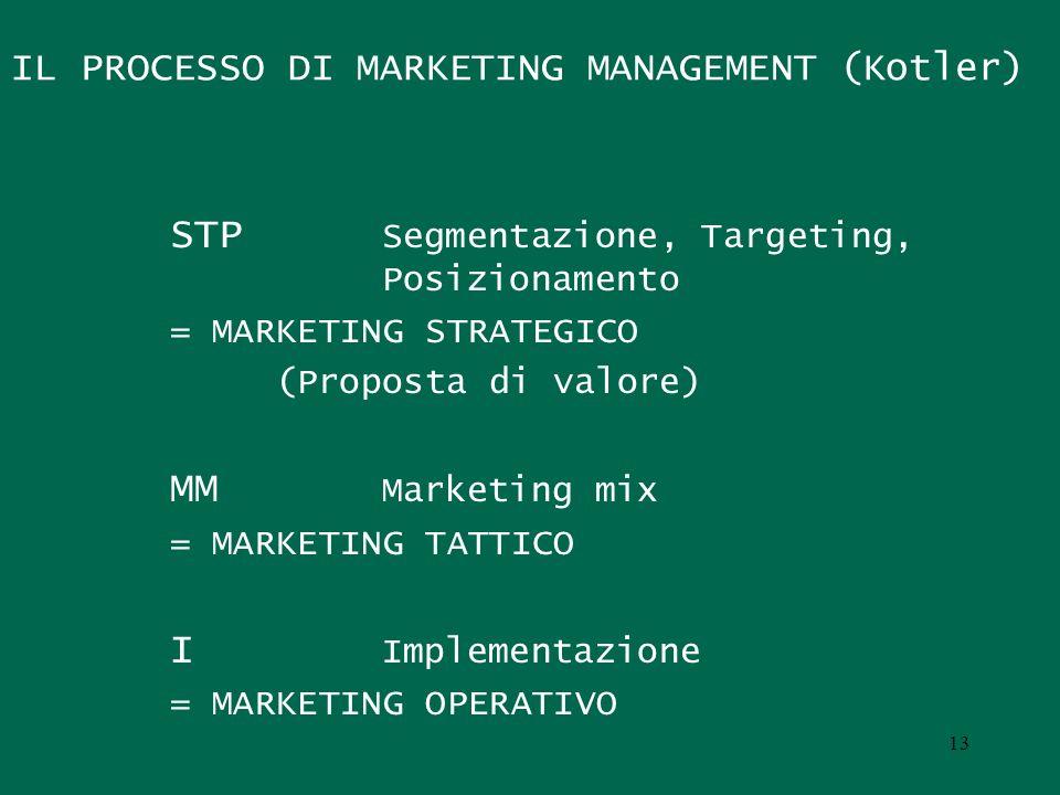IL PROCESSO DI MARKETING MANAGEMENT (Kotler) STP Segmentazione, Targeting, Posizionamento = MARKETING STRATEGICO (Proposta di valore) MM Marketing mix
