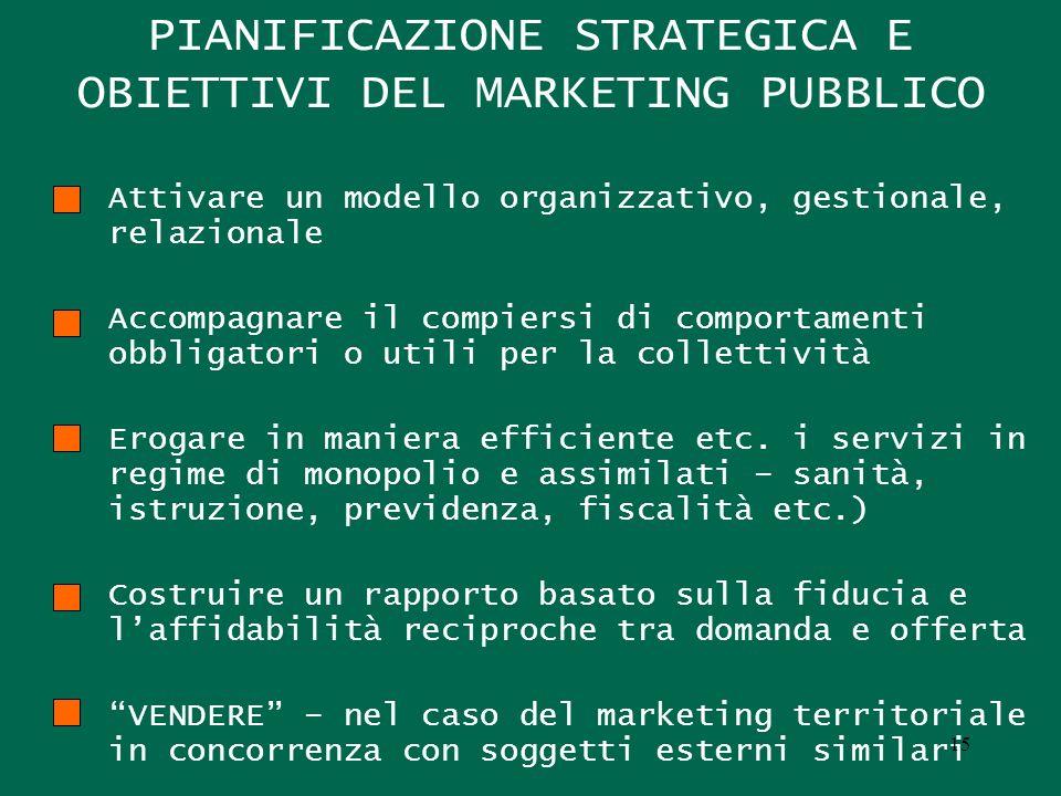 PIANIFICAZIONE STRATEGICA E OBIETTIVI DEL MARKETING PUBBLICO Attivare un modello organizzativo, gestionale, relazionale Accompagnare il compiersi di c
