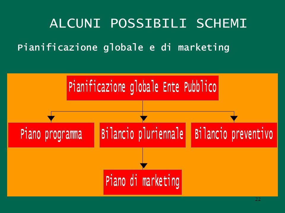 ALCUNI POSSIBILI SCHEMI Pianificazione globale e di marketing 22