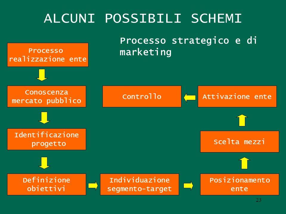 ALCUNI POSSIBILI SCHEMI Processo realizzazione ente Conoscenza mercato pubblico Identificazione progetto Definizione obiettivi Individuazione segmento