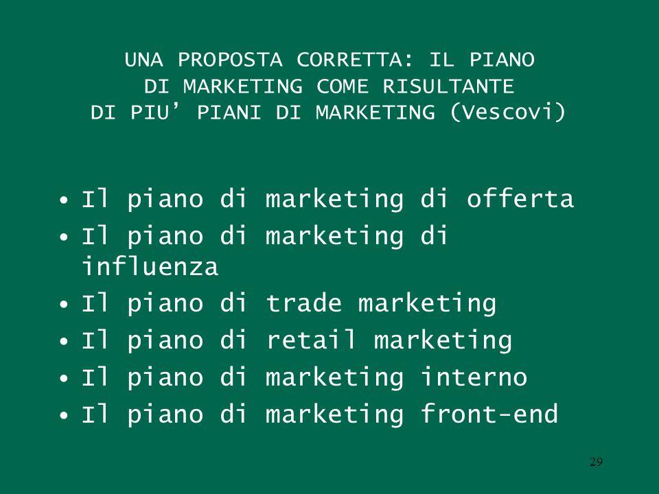 UNA PROPOSTA CORRETTA: IL PIANO DI MARKETING COME RISULTANTE DI PIU PIANI DI MARKETING (Vescovi) Il piano di marketing di offerta Il piano di marketin