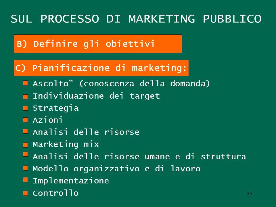 SUL PROCESSO DI MARKETING PUBBLICO Ascolto (conoscenza della domanda) Individuazione dei target Strategia Azioni Analisi delle risorse Marketing mix A