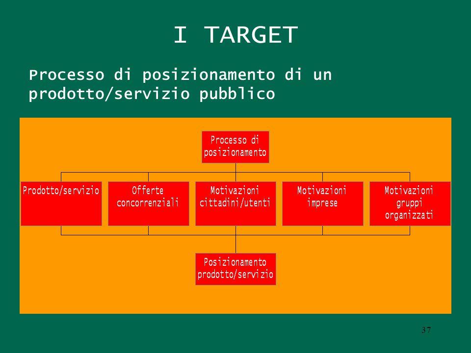I TARGET Processo di posizionamento di un prodotto/servizio pubblico 37